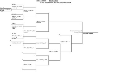 2010 GLL Tournament