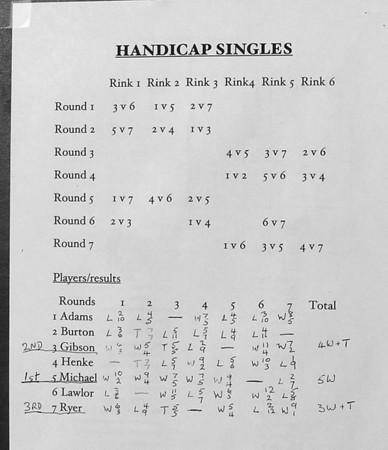 DuPont Handicap Singles 7/28/07
