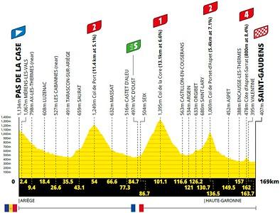 20210713_tour-de-france-2021-stage-16-profile