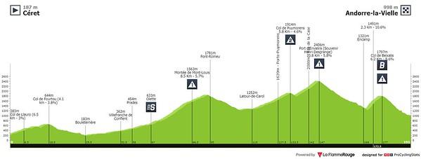 20210711_tour-de-france-2021-stage-15-profile2