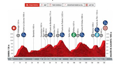 20210820_LaVuelta21_Stage7