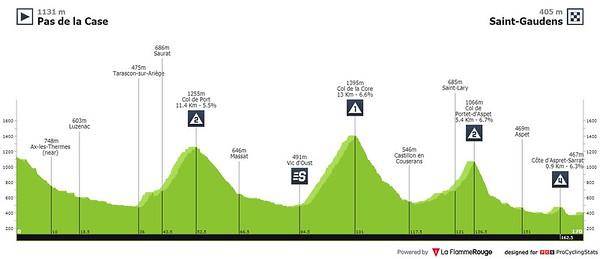 20210713_tour-de-france-2021-stage-16-profile2