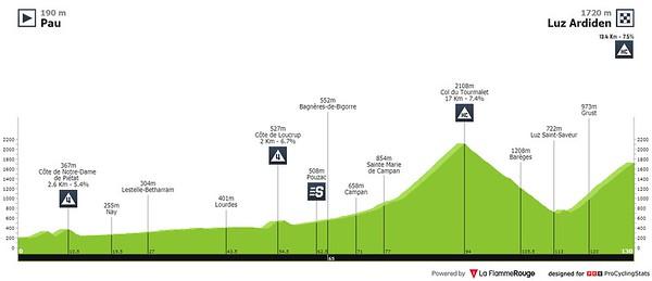 20210715_tour-de-france-2021-stage-18-profile2