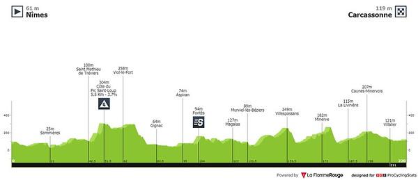 20210709_tour-de-france-2021-stage-13-profile2