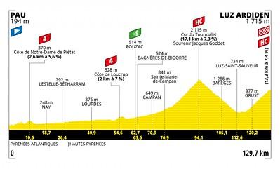 20210715_tour-de-france-2021-stage-18-profile