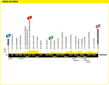 20210709_tour-de-france-2021-stage-13-profile