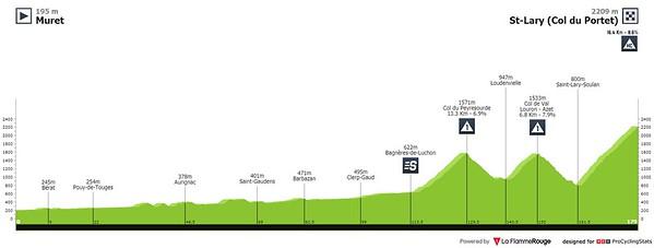 20210714_tour-de-france-2021-stage-17-profile2