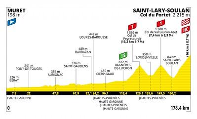 20210714_tour-de-france-2021-stage-17-profile