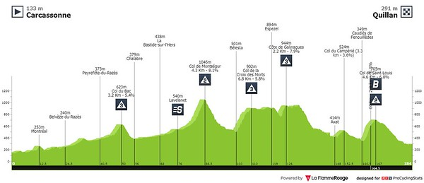 20210710_tour-de-france-2021-stage-14-profile2