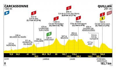 20210710_tour-de-france-2021-stage-14-profile