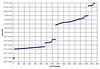 This chart maps photo numbers to time taken.  Gaps on the Y axis mean that I was either somewhere else or taking a break.  Please look in galleries from Ken, Misty, or Samantha for finish line photos taken during those times.