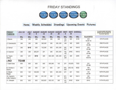 Friday Standings 2nd Session