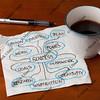 success brainstorming or mind map