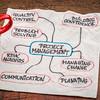 project management flow chart or mindmap