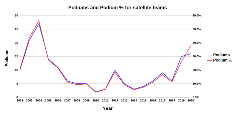 Satellite podiums by year