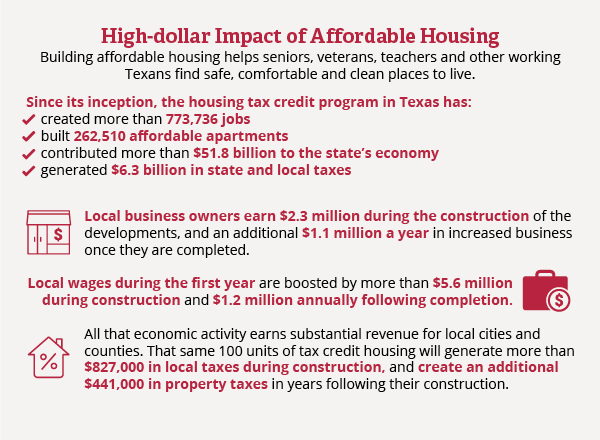 High-dollar Impact of Affordable Housing
