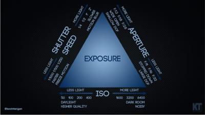 iso chart
