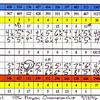 96tpc_scorecard_round1_group2a_091396