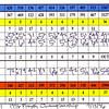 96tpc_scorecard_round1_group3a_091396