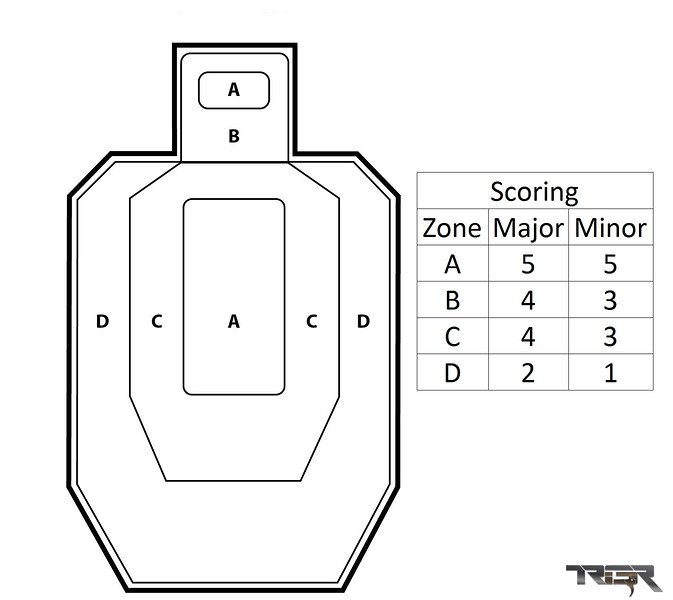 If you're shooting major you can push the speed. The goal is to shoot as fast as possible with mostly A zone hits. With minor you have to slow down enough to get all Alpha hits as C and D hits drop too many points to be competitive. For those that like to step on the gas they tend to gravitate to major PF guns.