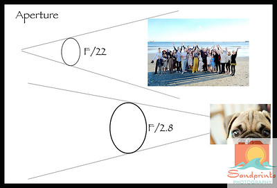 2a aperture diagram