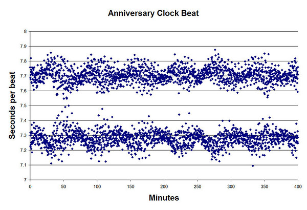 "This plot shows the time between the ""tick"" and the ""tock"" as a function of minutes that the clock ran.<br /> <br /> Think of the top trace as the time between the ""tick"" and the ""tock"".  Then, the lower trace is the time between the ""tock"" and the ""tick"".  If you then subtract the ""tick"" time from the ""tock"" time you get the following graph."