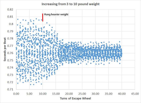 Impact of Increasing Weight