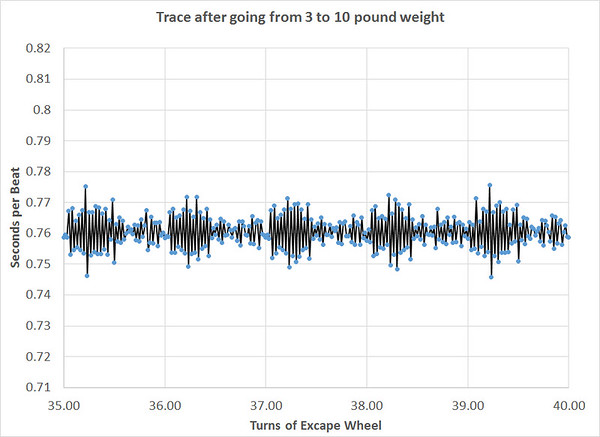 Impact of Increasing Weight - After more weight ass added