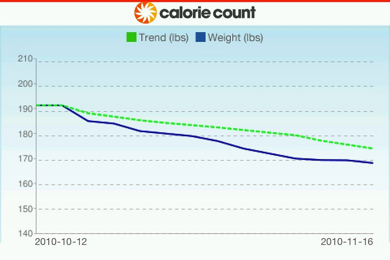 This is an actual screen-capture of my personal page using my iPhone4. Notice the 168.2 pound entry, which updates their Graph Page. The Graph above is also displayed by a screen-capture. My personal target weight is 145 pounds...  23 pounds down from my starting weight of 191+ in mid-October, and presently 23 pounds to go to reach my target... perhaps by 1/1/2011...<br /> <br /> After you enter the weigh-in, simply rotate your iPhone, iPad or iPod 90º and the Graph appears as shown above...