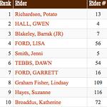 1-Top Ten Riders