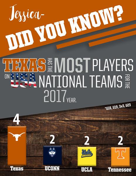 Texas players on USA teams