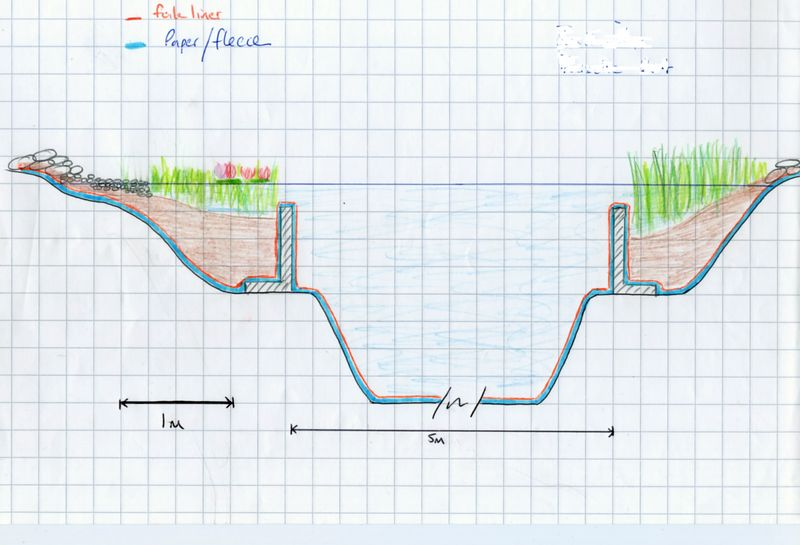 detailed sketch submitted to planning department