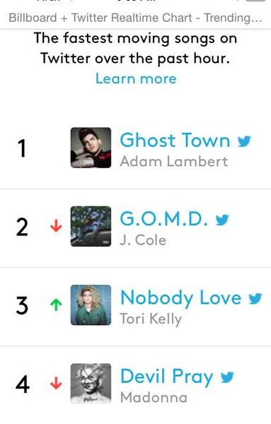 GhostTown Twitter Trend #1