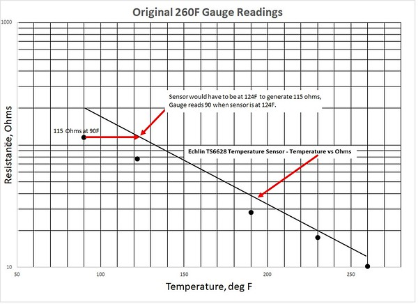 Figure 4 – 260F eBay Gauge Temperature vs Resistance Plot