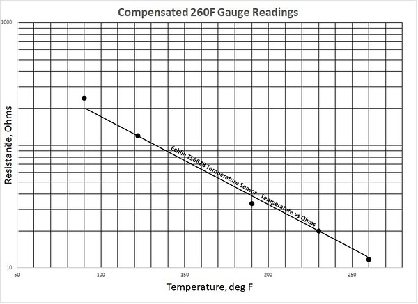 Figure 6 – Compensated 260F Gauge