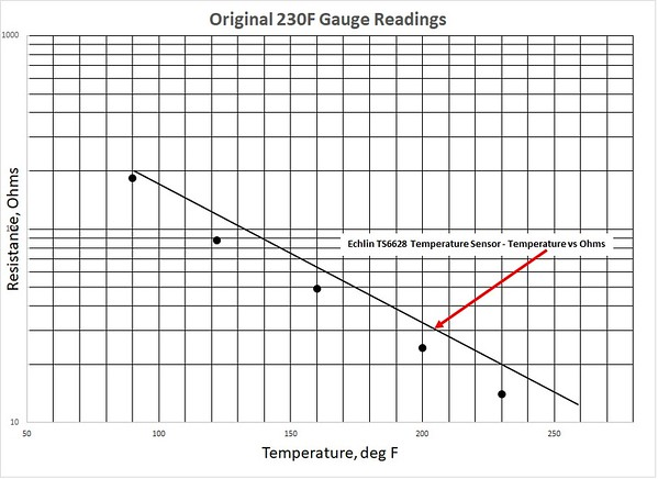 Figure 3 – Original 230F Temperature Gauge Performance
