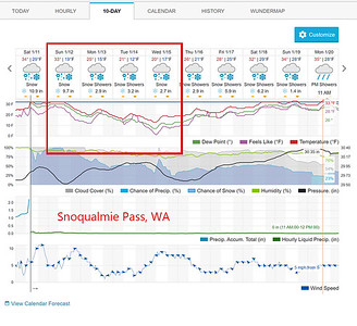 Week of Jan 12th Travel Weather, Snoqualmie Pass, WA