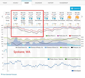 Week of Jan 12th Travel Weather, Spokane, WA
