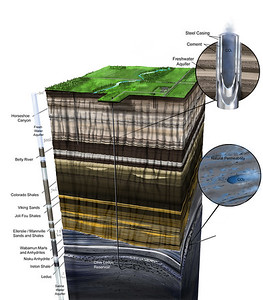 Geology Below Clive, Alberta