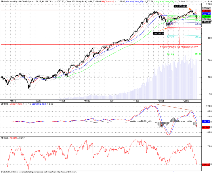 S&P 500 Long term chart as of 10/06/2008