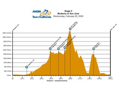 Tour of California 2008