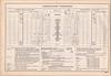 CNR Belleville Division employee timetable 31 1934 April 29 - Campbellford Subdivision - Belleville - Campbellford - Peterboro - Lindsay