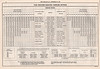 1952 September 28 Canadian National Railways Belleville Division Employee Timetable 86 - Fair Weather Equated Tonnage Ratings