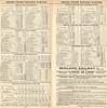Grand Trunk Railway System Complete Time Tables 1899 September 1st--Belleville, Peterboro,Whitby,Lindsay,Haliburton, Kingston Junction