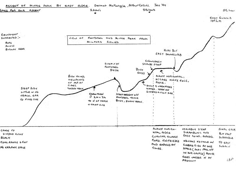 Mitre Peak, south-east ridge: sketch of route, by Dermot McGongle and Arthur Collins