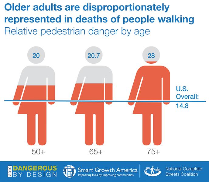 America's Most Dangerous Cities For Pedestrians   Modern Cities