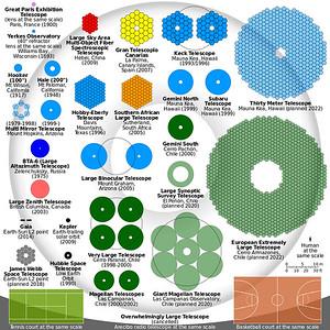 Telescope Mirror Comparison Chart