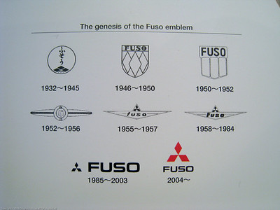 Fuso logos through the years.