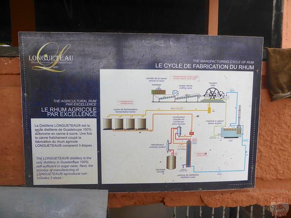 display process rum factory, Longueteau, Guadeloupe