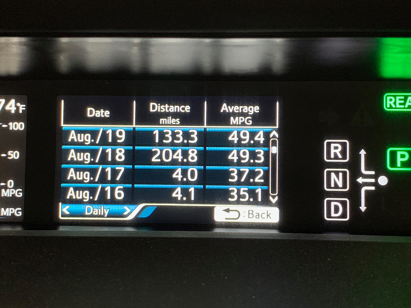 Mammoth Lakes 2019 Daily Mileage data 1
